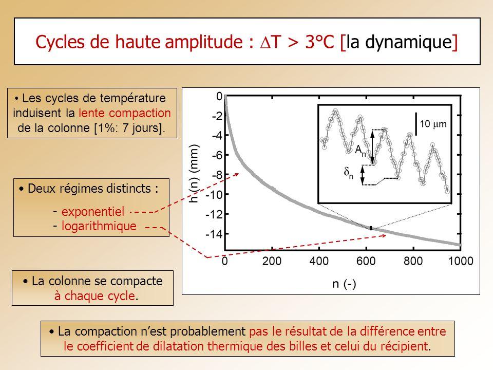 Cycles de haute amplitude : DT > 3°C [la dynamique]